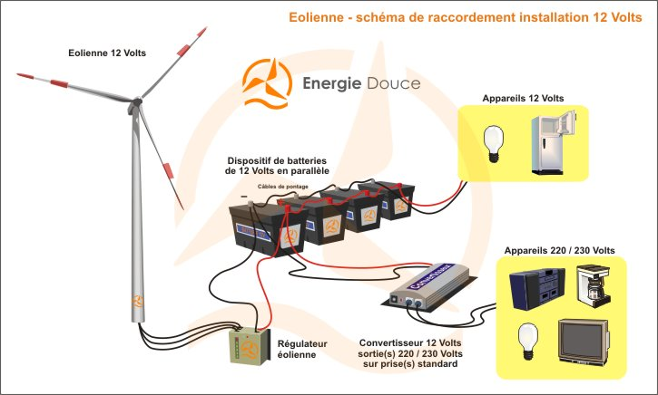 Energiedouce-schema-installation-eolienne-12-volts-220-volts-avec convertisseur.jpg